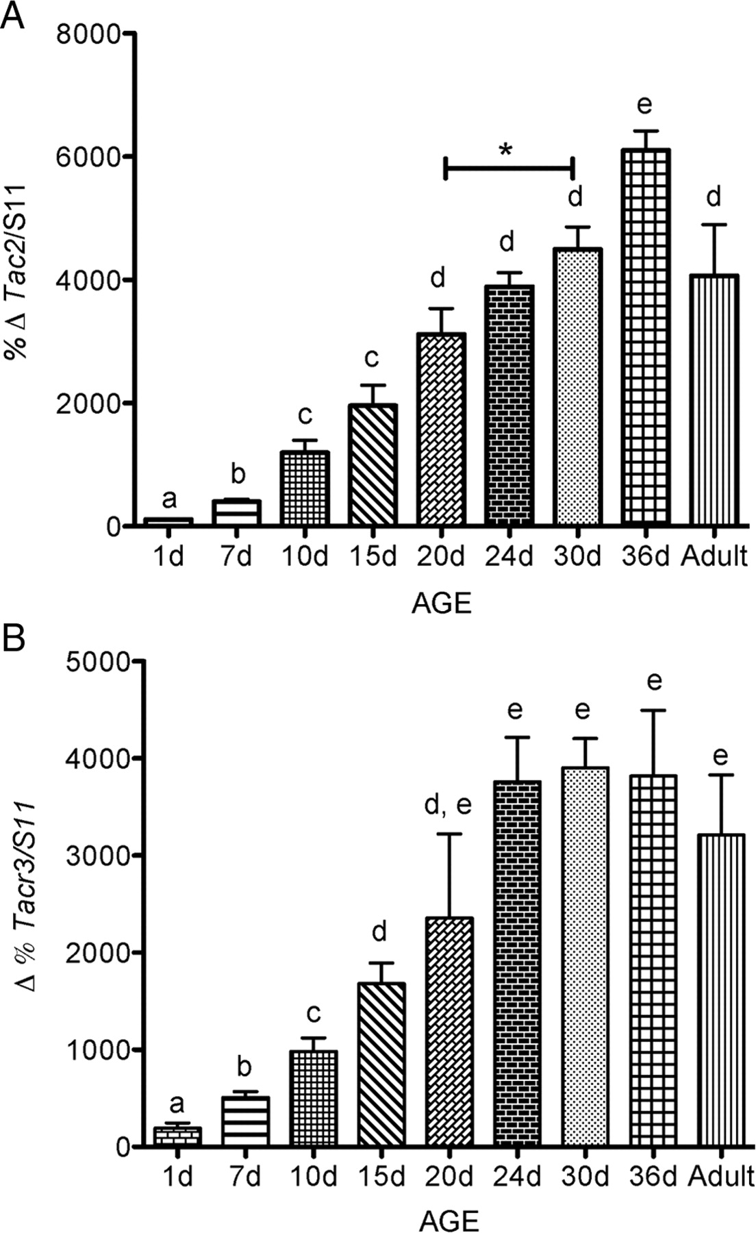 a8ebbe317 Role of Neurokinin B in the Control of Female Puberty and Its ...