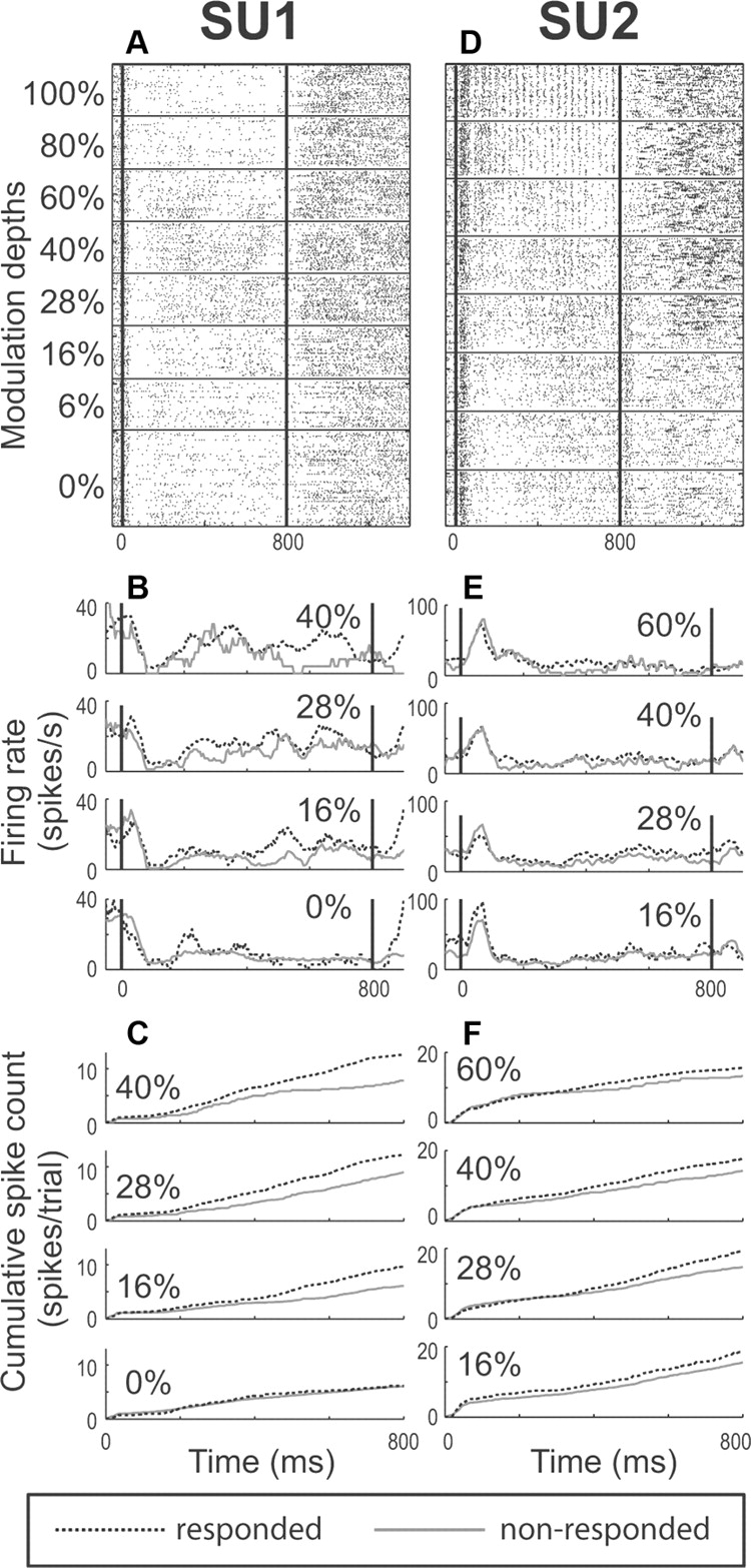 Activity Related To Perceptual Judgment And Action In Primary Passive Tone Matrix Rather Like The Single Knob Control Download Figure