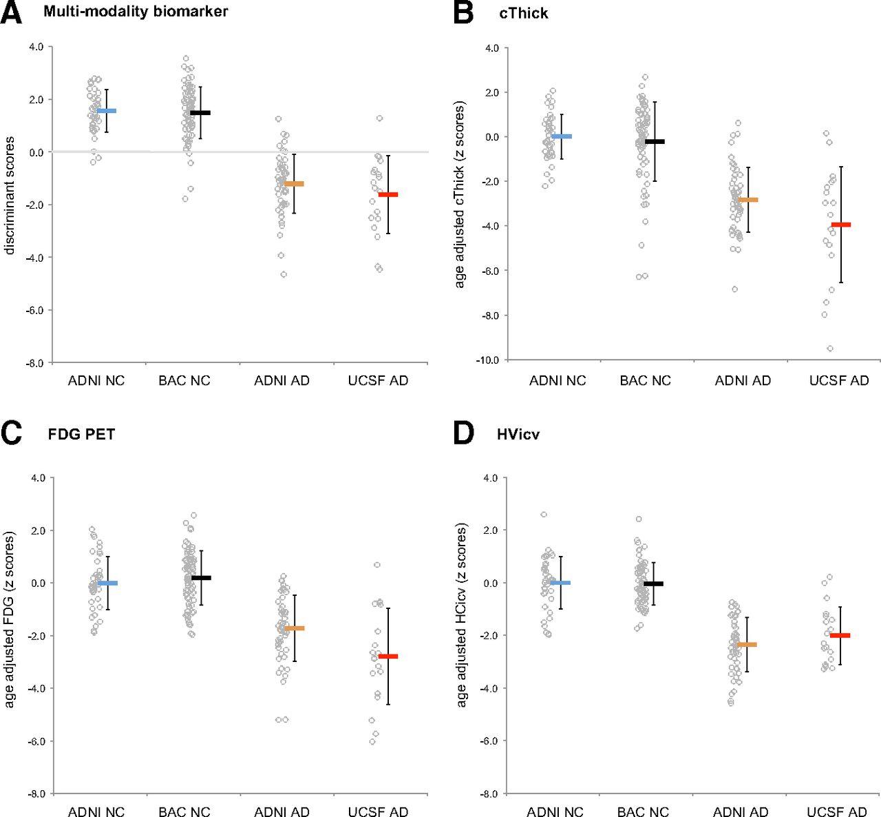 Alzheimer's Disease Neurodegenerative Biomarkers Are