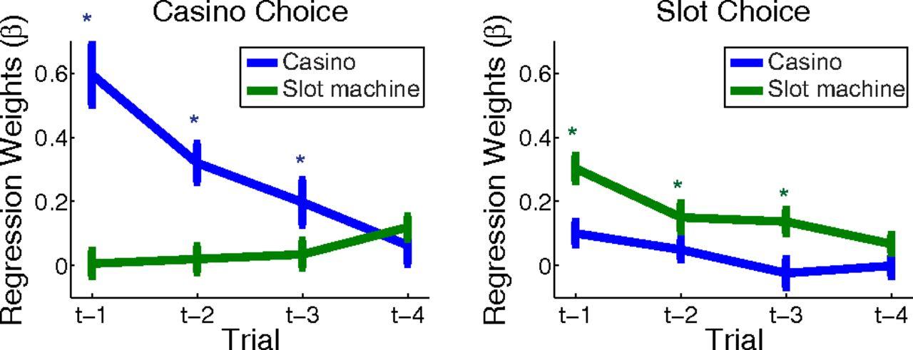 online casino article