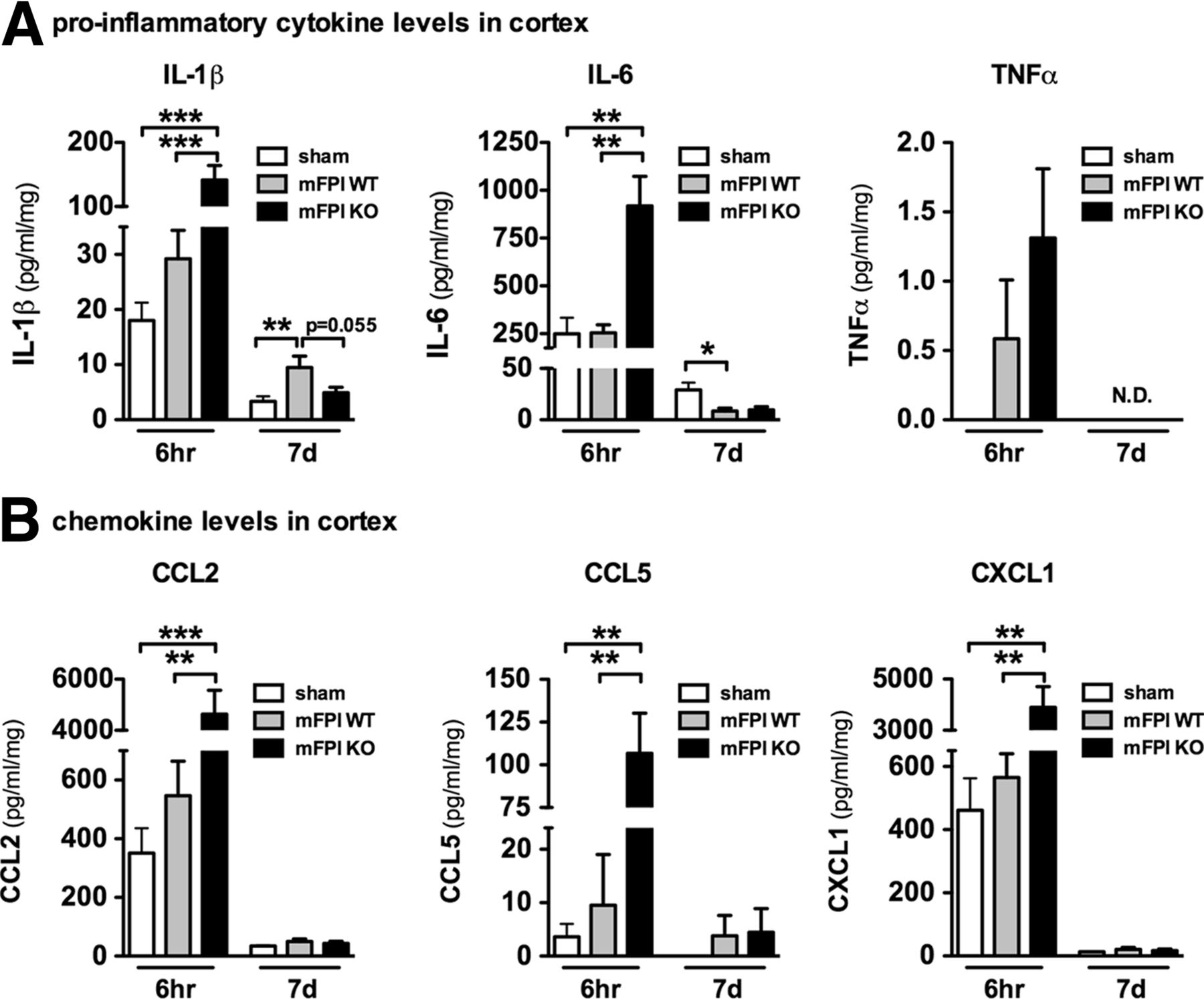 The P38 Mapk Regulates Microglial Responsiveness To Diffuse Snap Circuits Sc 750 Download Figure