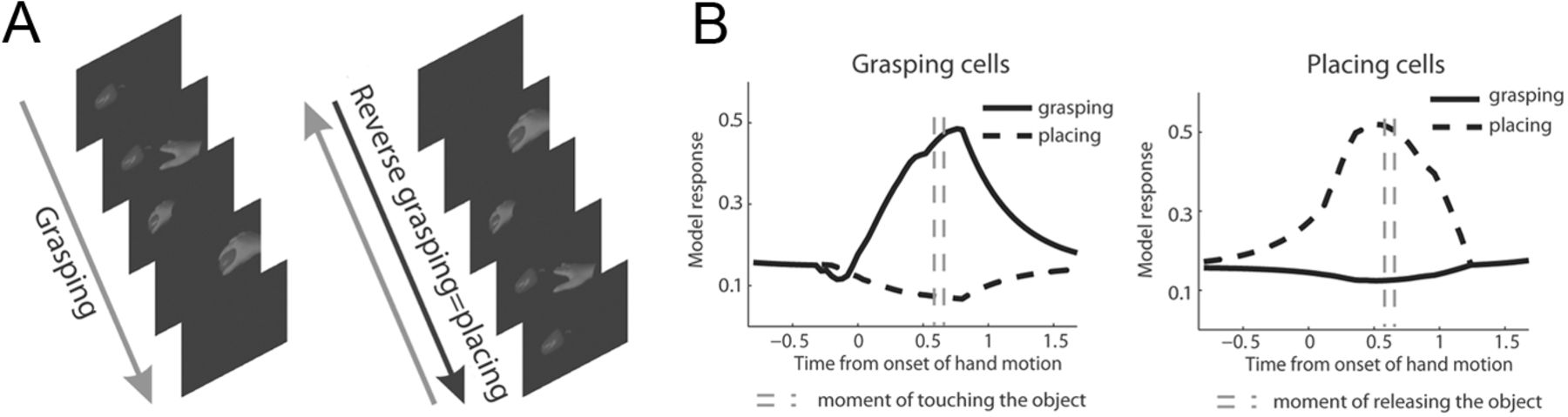 Physiologically Inspired Model for the Visual Recognition of