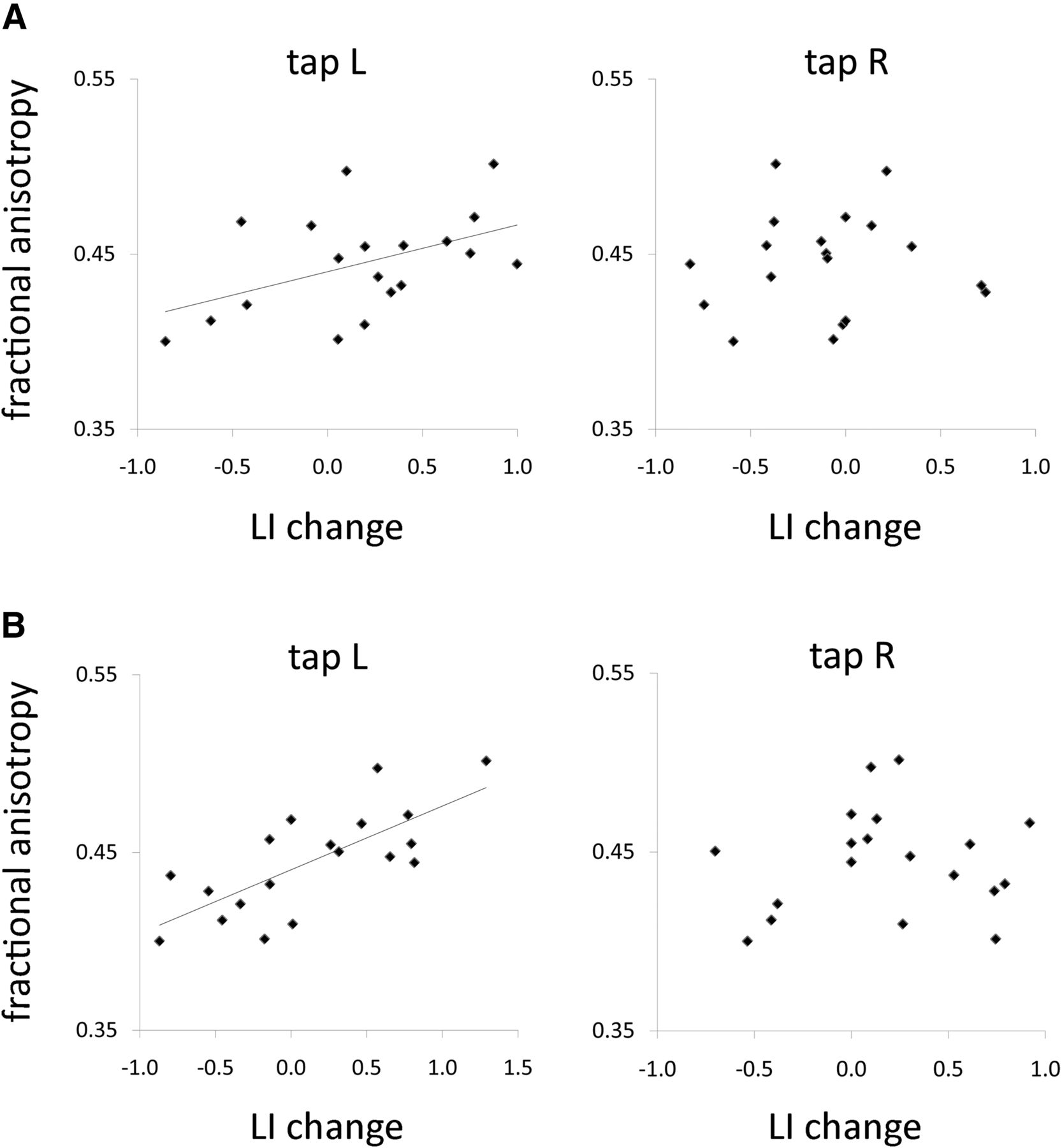 Differential effects of dual and unihemispheric motor cortex download figure biocorpaavc Gallery
