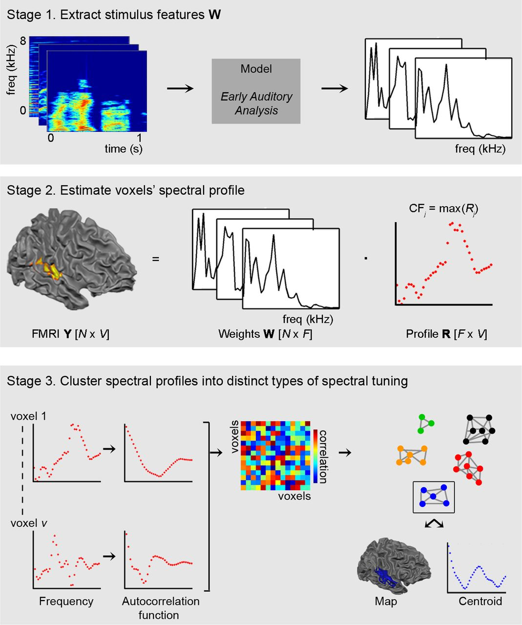 Processing of Natural Sounds: Characterization of Multipeak