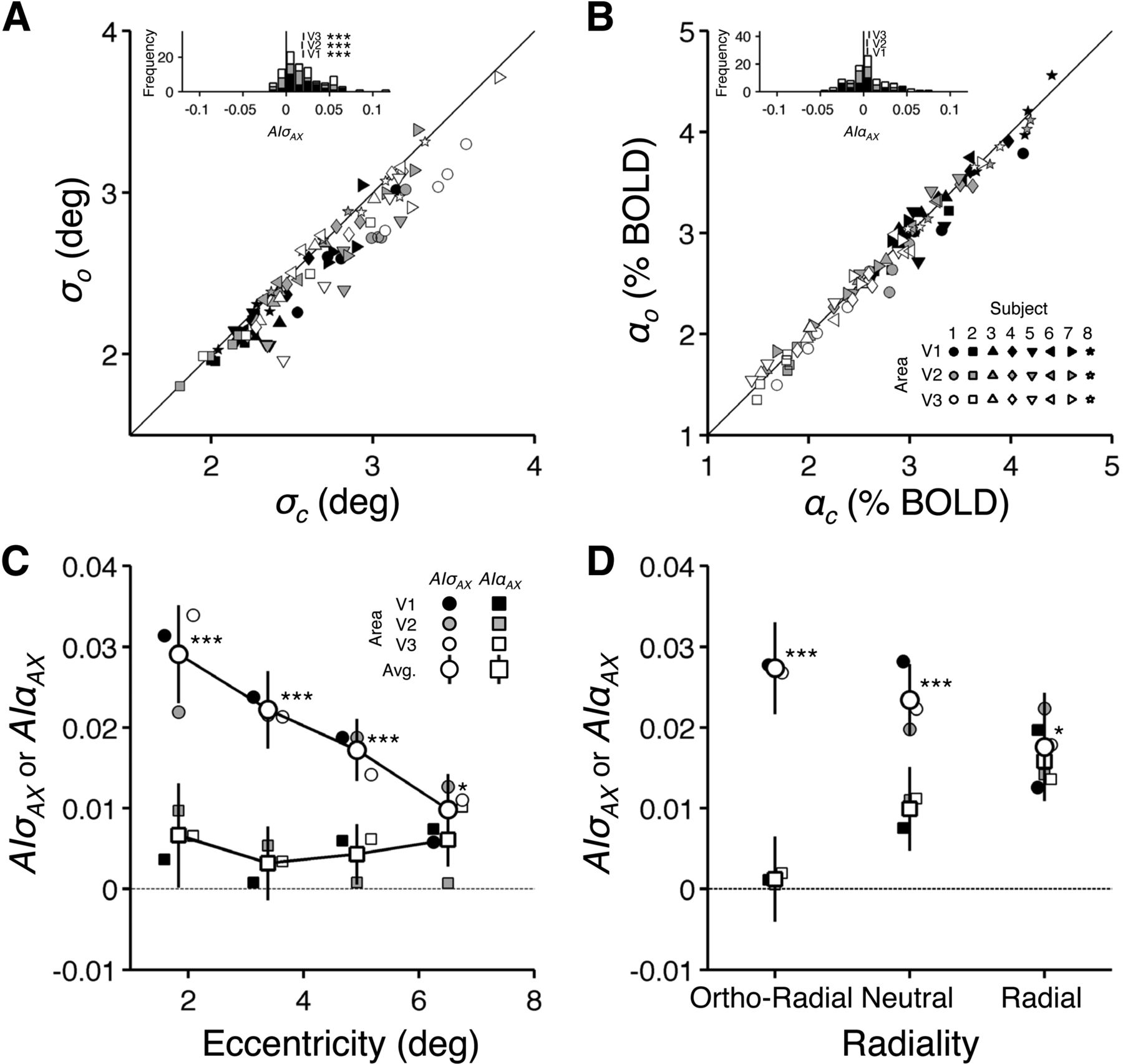 Coaxial Anisotropy of Cortical Point Spread in Human Visual Areas