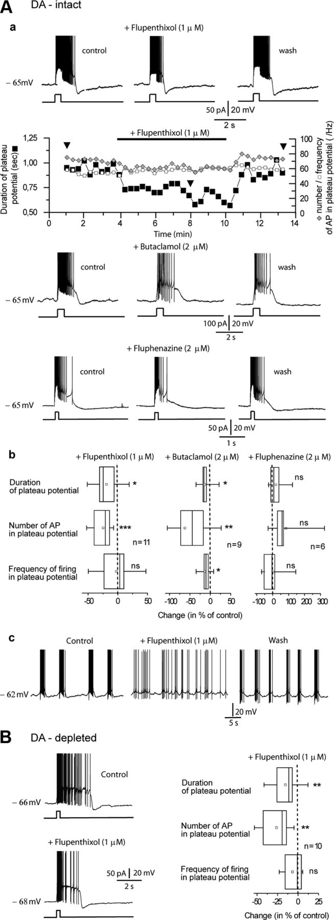 Inhibiting Subthalamic D5 Receptor Constitutive Activity Alleviates Circuit Diagram Of Digital Isolation And Termination Download Figure