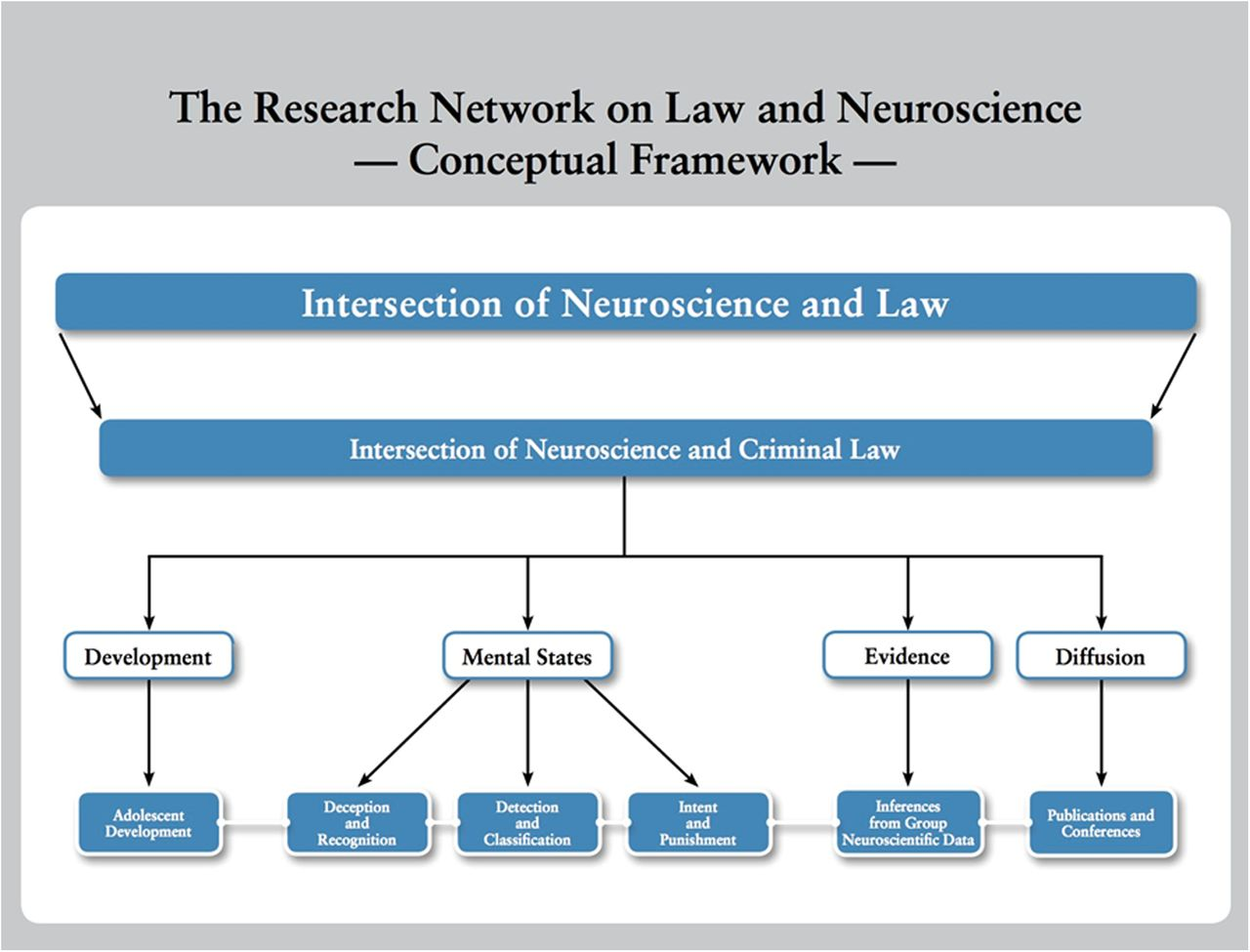 Law and Neuroscience | Journal of Neuroscience