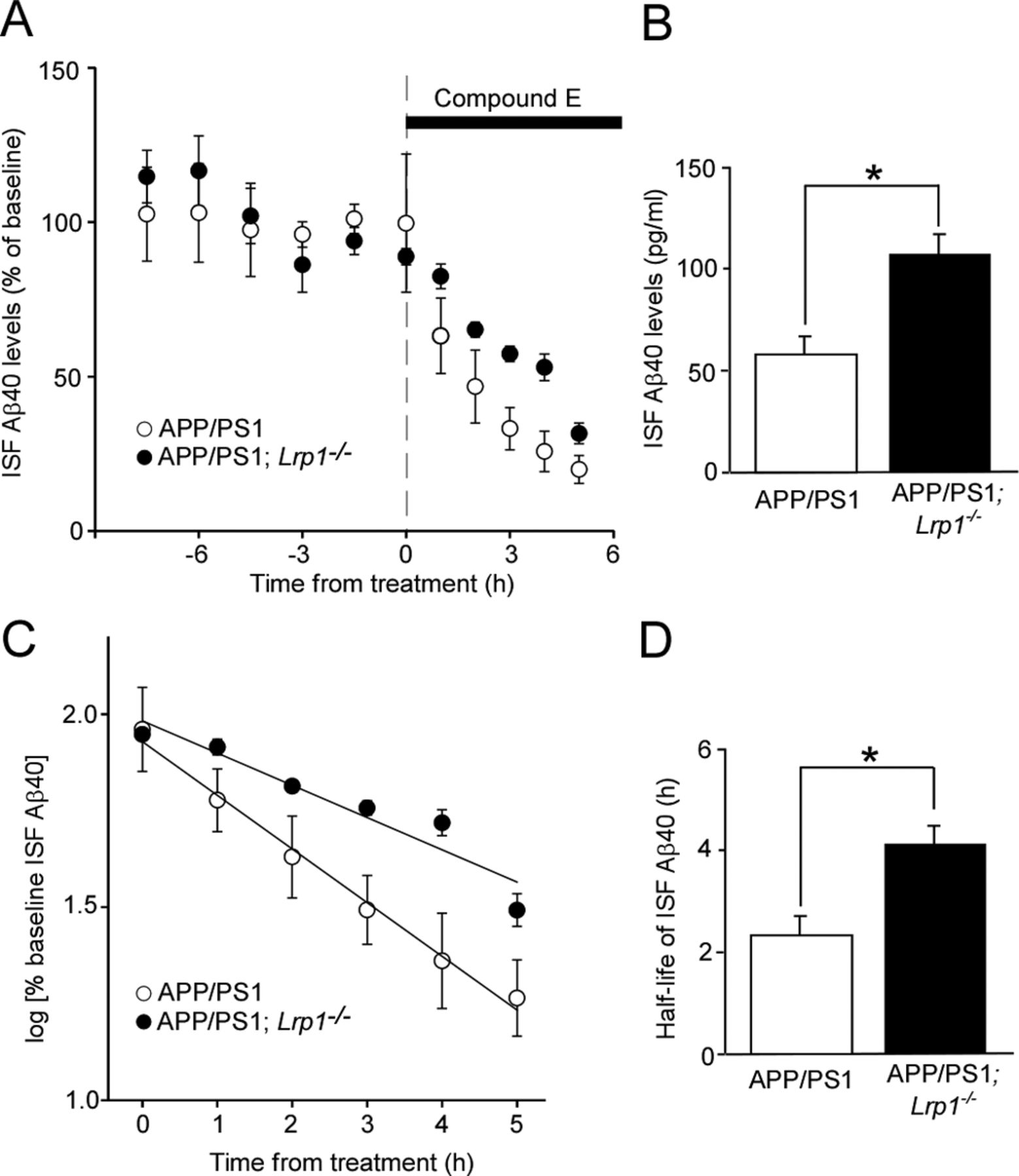 Neuronal Clearance of Amyloid-β by Endocytic Receptor LRP1 ...