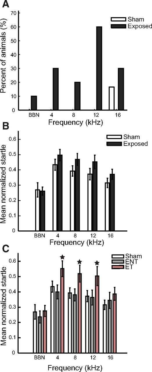 Stimulus Timing-Dependent Plasticity in Dorsal Cochlear