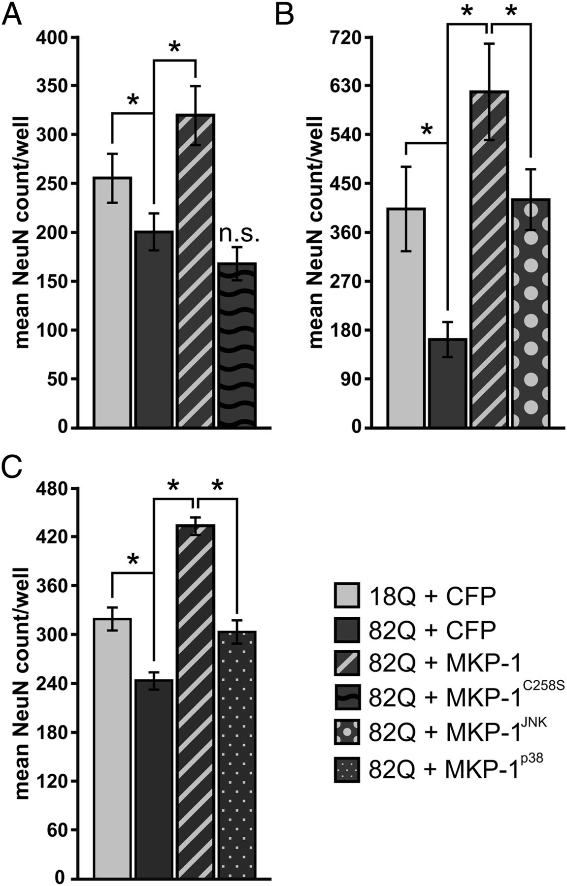 MAP Kinase Phosphatase 1 (MKP-1/DUSP1) Is Neuroprotective in ...