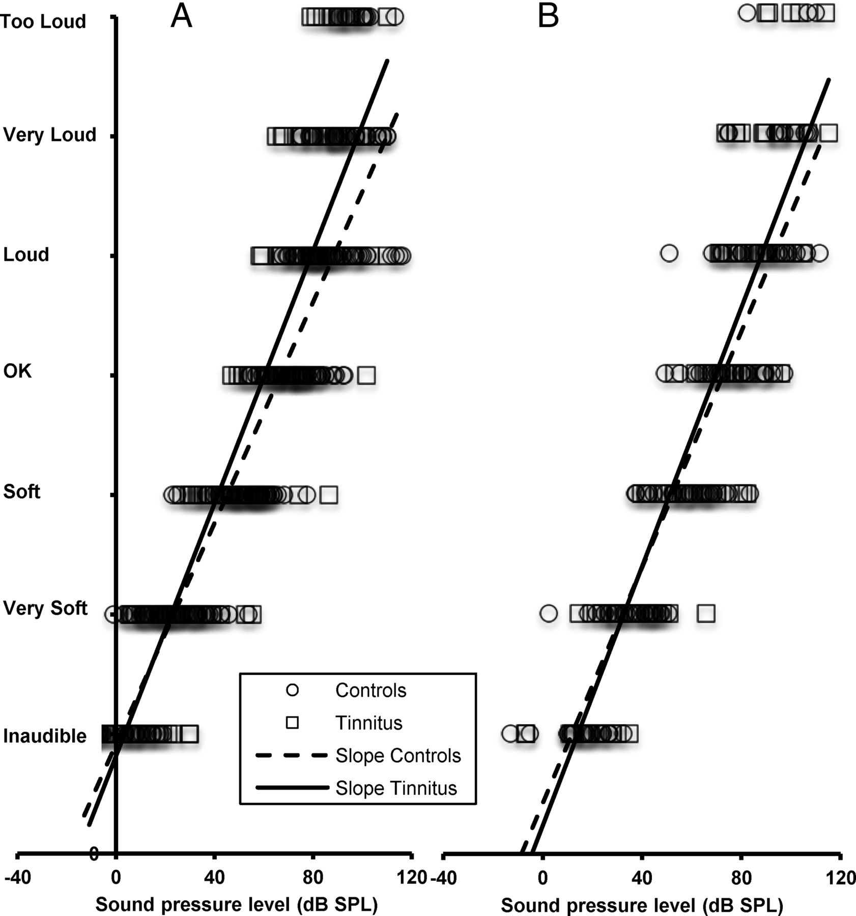 The Auditory Sensitivity is Increased in Tinnitus Ears | Journal of