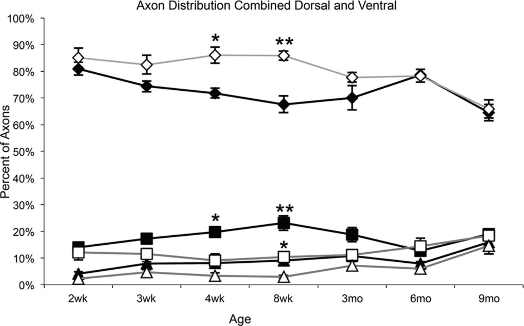 Myelin Loss Does Not Lead to Axonal Degeneration in a Long