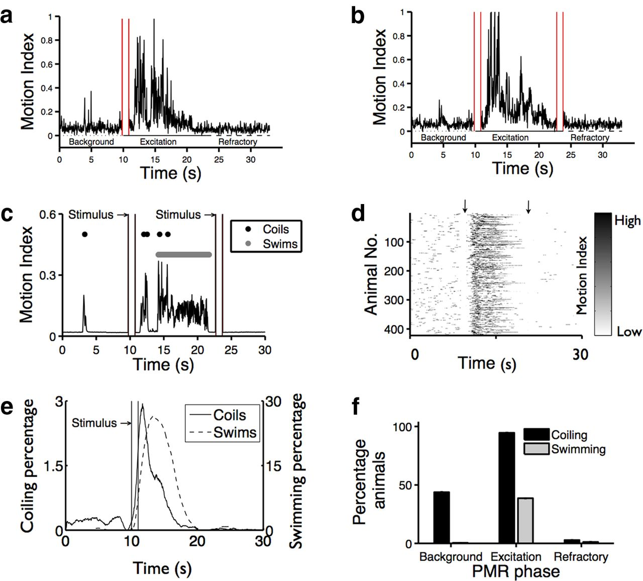 Identification of Nonvisual Photomotor Response Cells in the ...