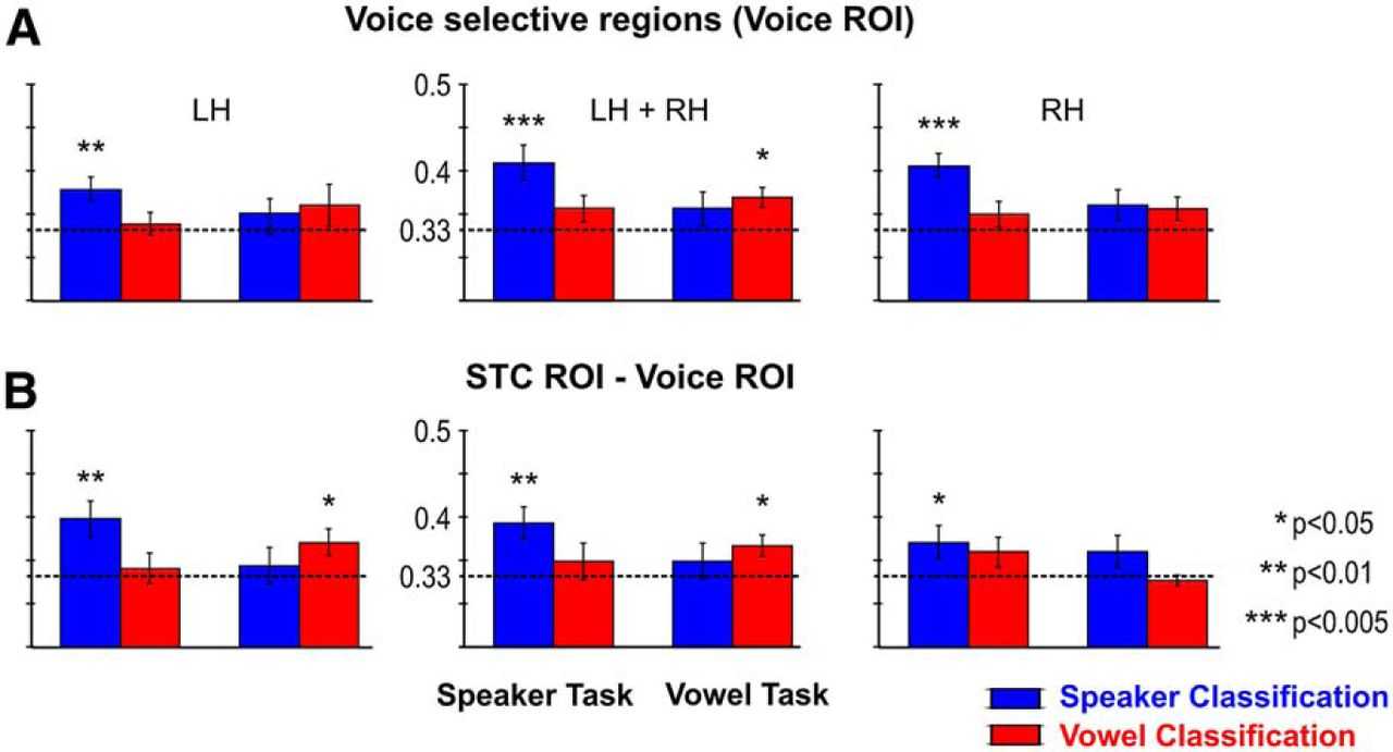 Task-Dependent Decoding of Speaker and Vowel Identity from
