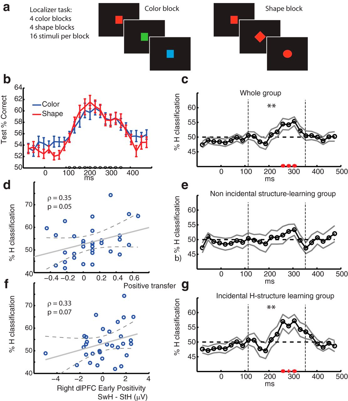 Human Eeg Uncovers Latent Generalizable Rule Structure During Fastest Finger First Indicator Circuit Diagram Download Figure