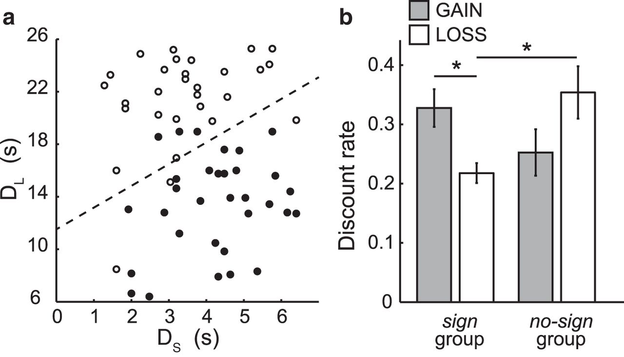 Neural Mechanisms of Gain–Loss Asymmetry in Temporal Discounting ...