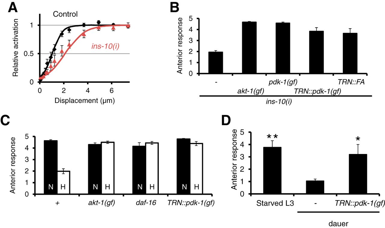 Modulation of C. elegans Touch Sensitivity Is Integrated at ... on