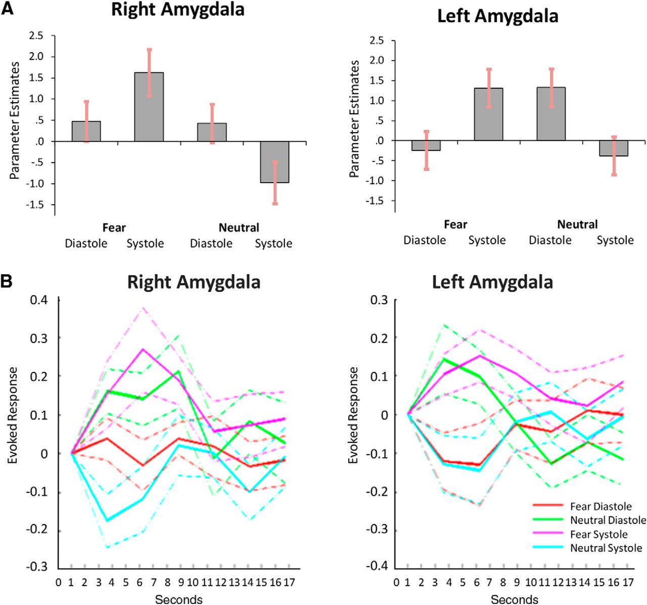 Fear from the heart sensitivity to fear stimuli depends on download figure pooptronica
