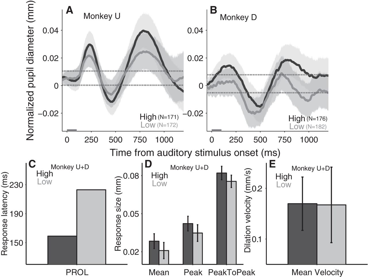Transient Pupil Response Is Modulated by Contrast-Based Saliency ...