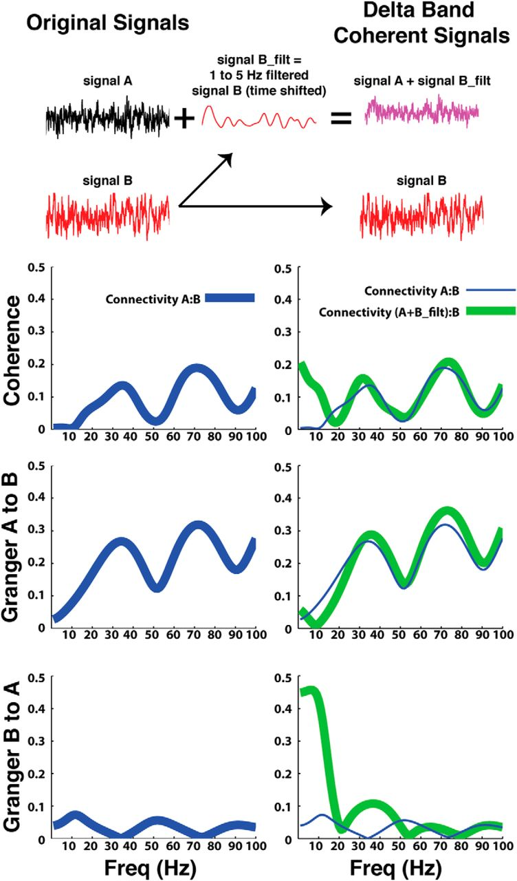Midline Frontal Cortex Low-Frequency Activity Drives