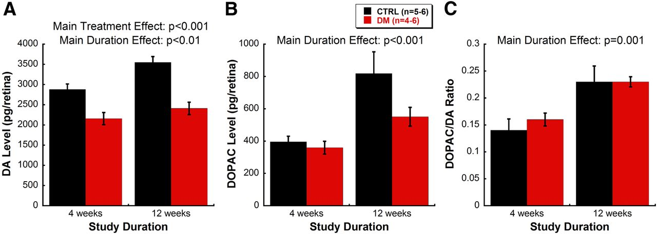 Dopamine Deficiency Contributes to Early Visual Dysfunction in a