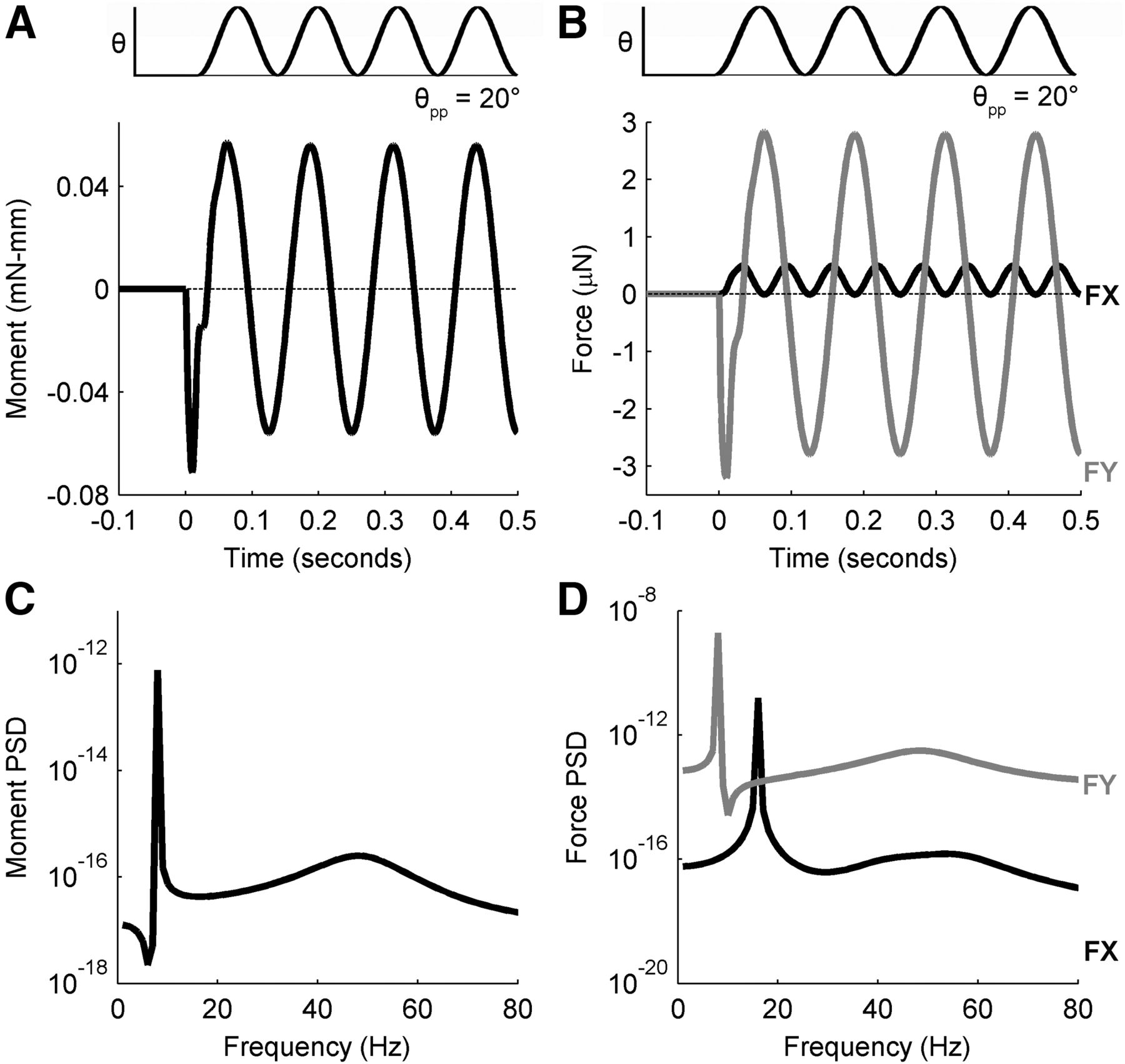 Modeling Forces and Moments at the Base of a Rat Vibrissa