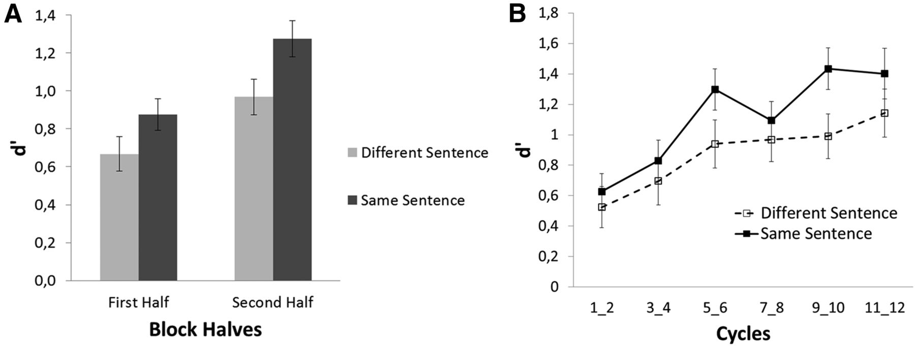 Electrophysiological Correlates Of Voice Learning And Recognition Speech Circuit Download Figure
