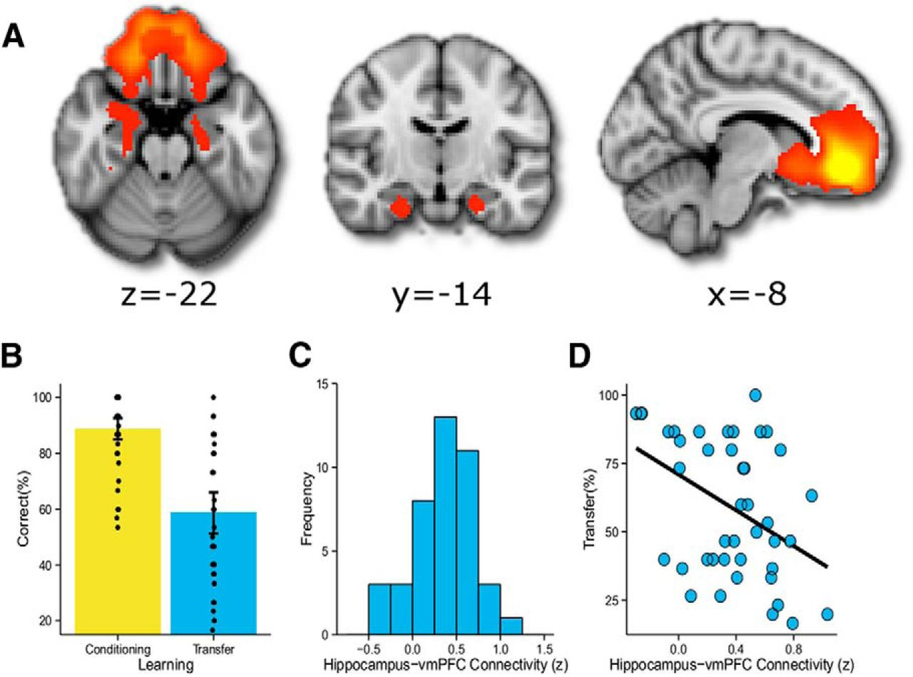 Transfer of Learning Relates to Intrinsic Connectivity between ...