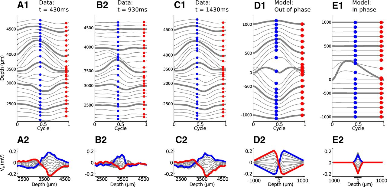 A Model Of The Medial Superior Olive Explains Spatiotemporal Circuits Gt Simulation Understanding High Voltage Generator Circuit Download Figure