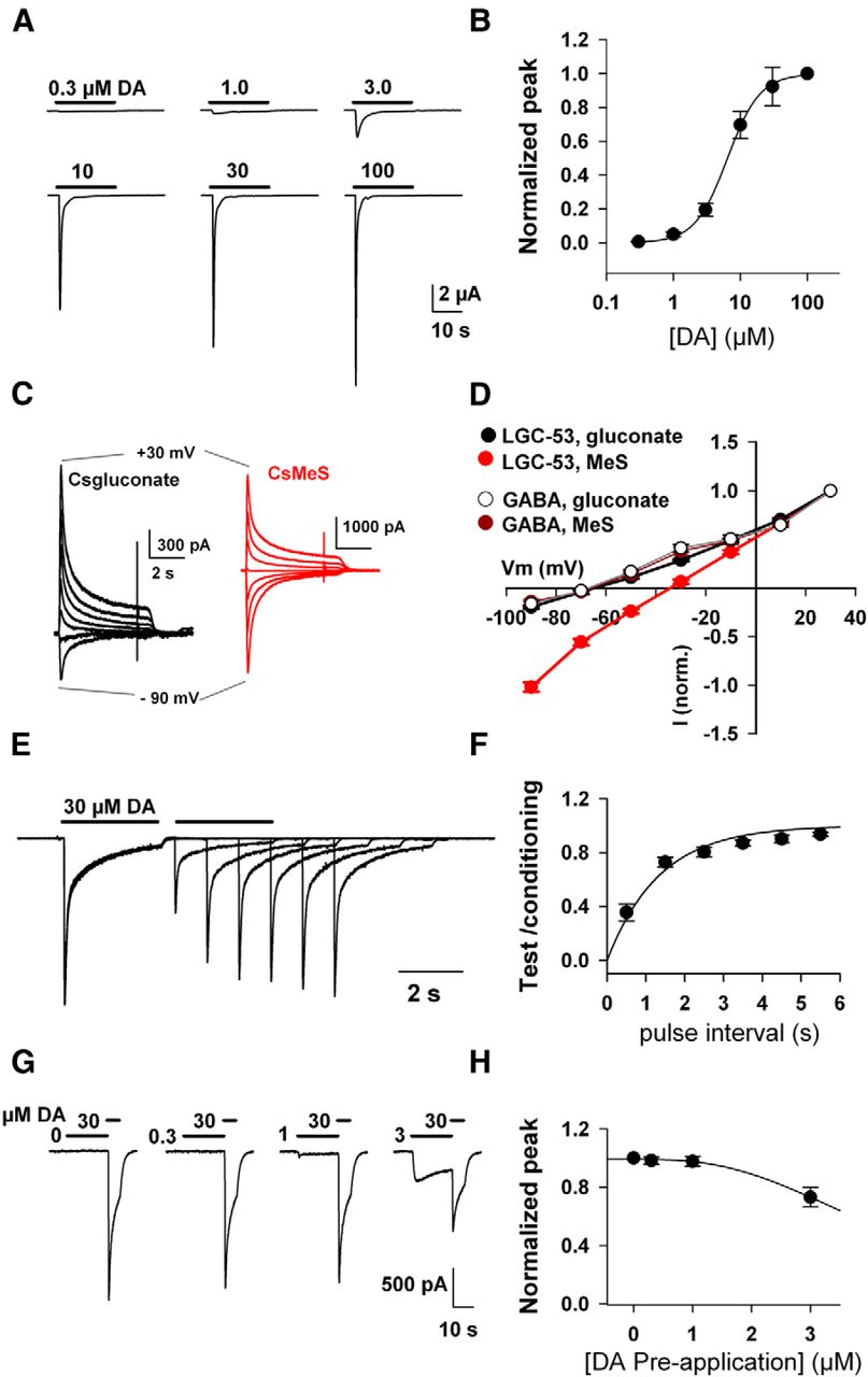 fast phasic release properties of dopamine studied with a channel rh jneurosci org