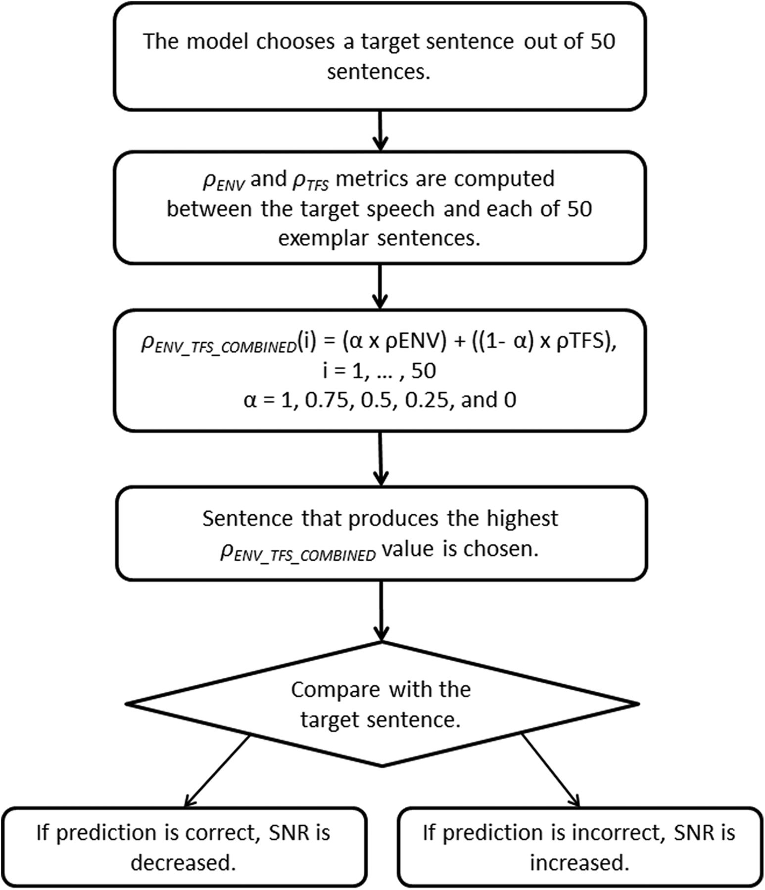 Optimal Combination Of Neural Temporal Envelope And Fine Structure Block Diagram Speech Recognition Procedures Download Figure
