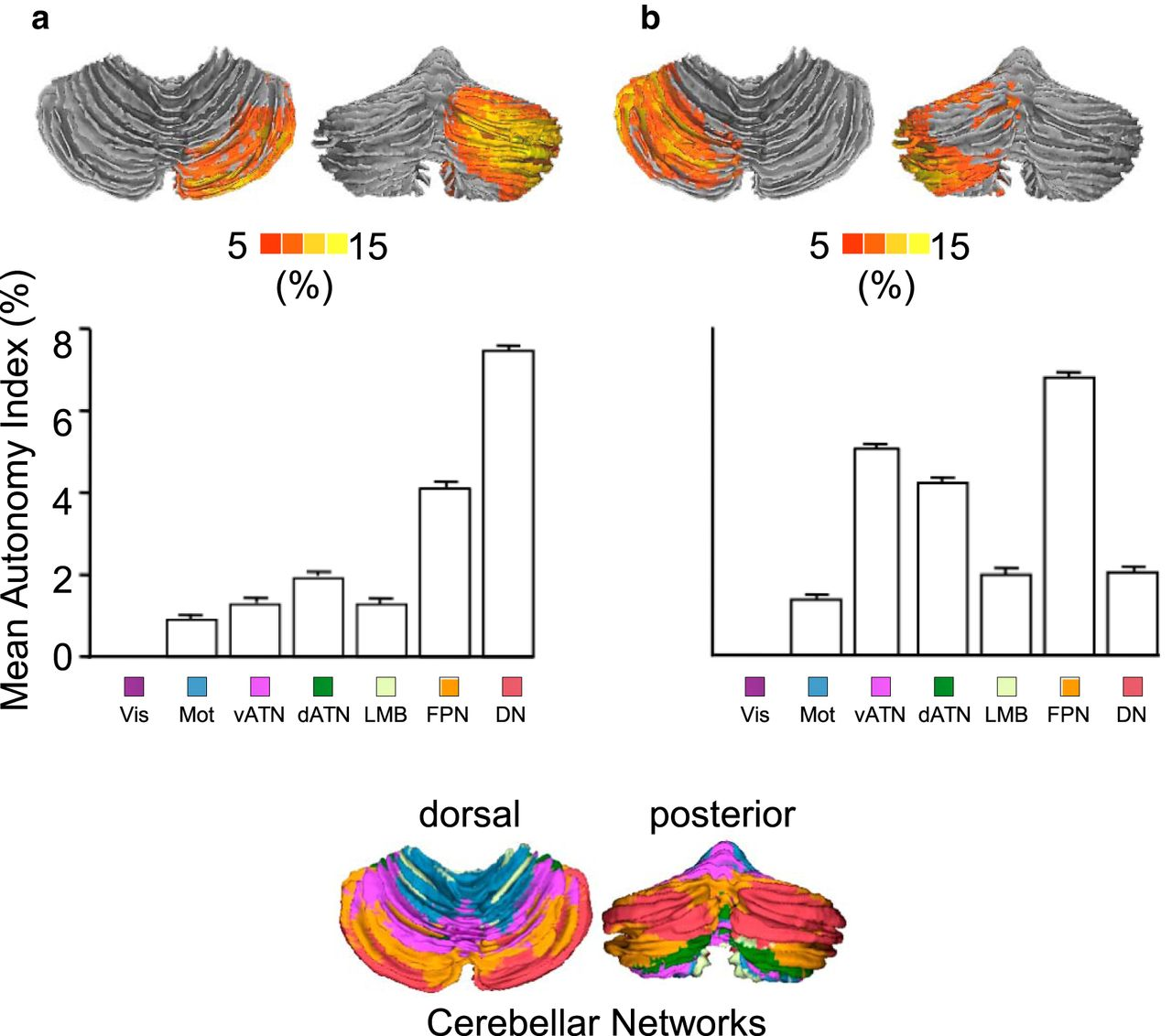 Functional Specialization In The Human Brain Estimated By Intrinsic