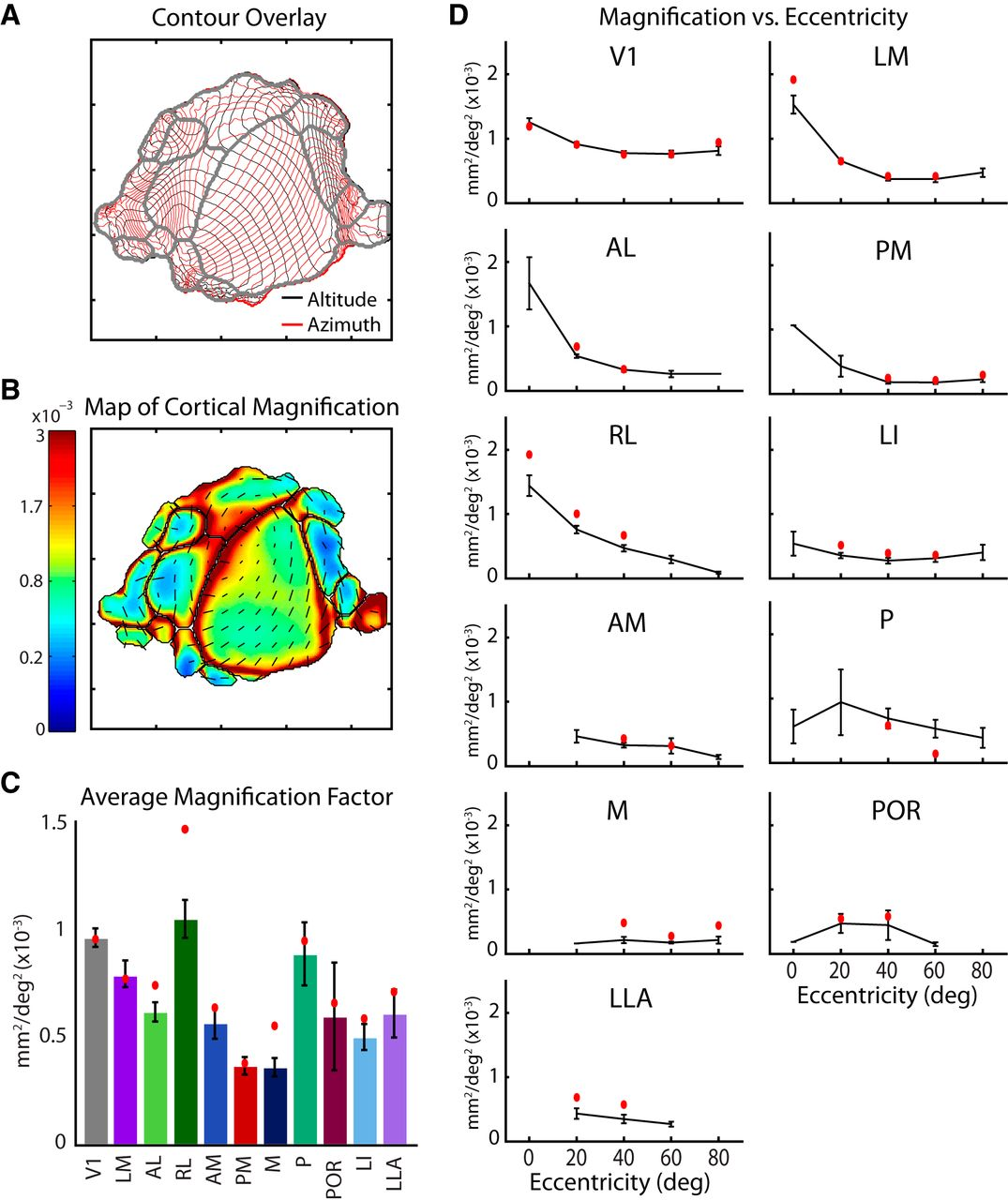 Topography and Areal Organization of Mouse Visual Cortex | Journal ...