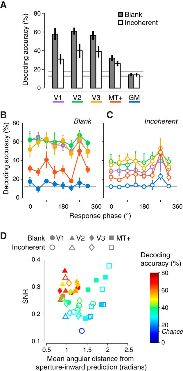 Motion Direction Biases and Decoding in Human Visual Cortex