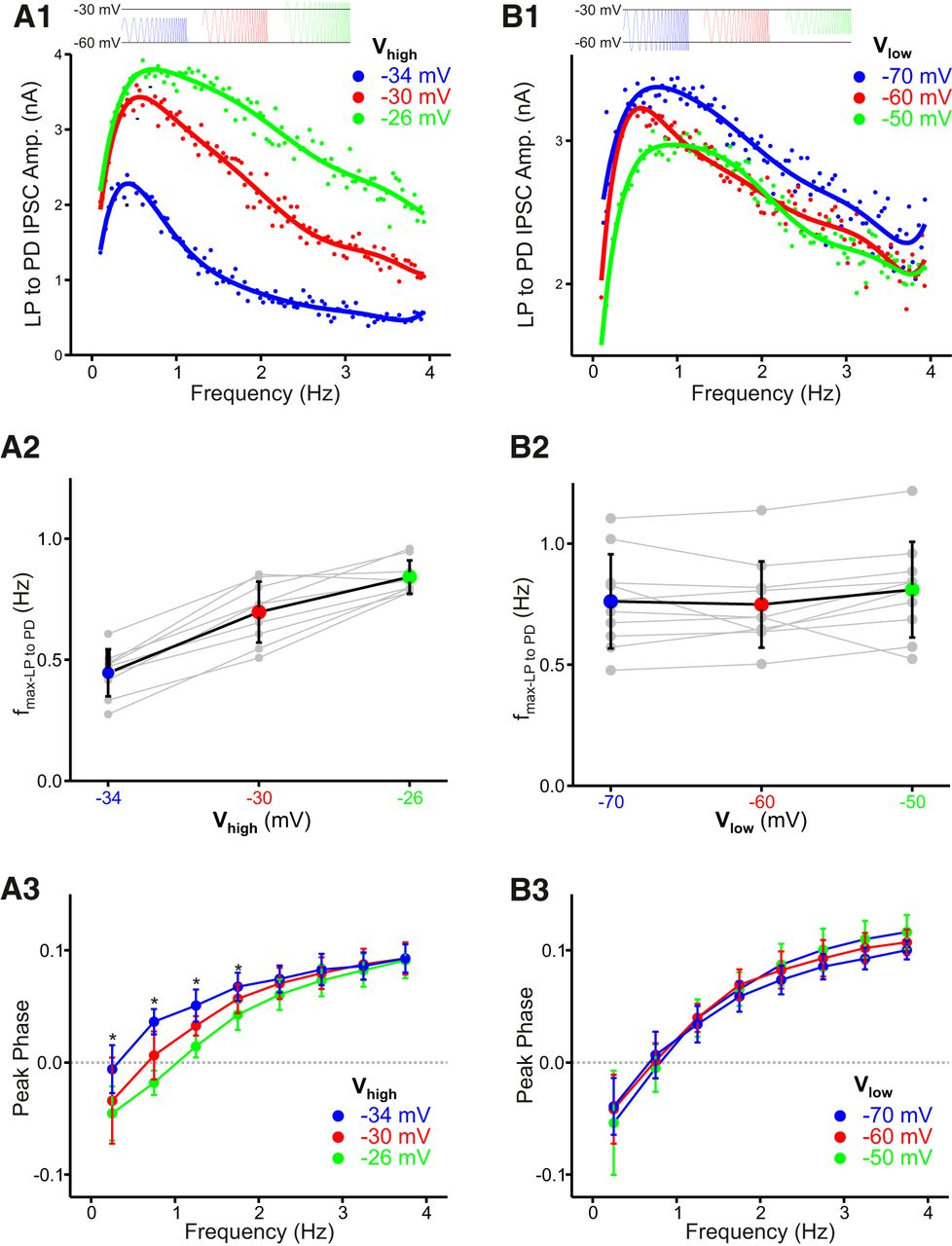 The Frequency Preference Of Neurons And Synapses In A Recurrent For Circuit Also Determine Oscillations Download Figure Open New Tab