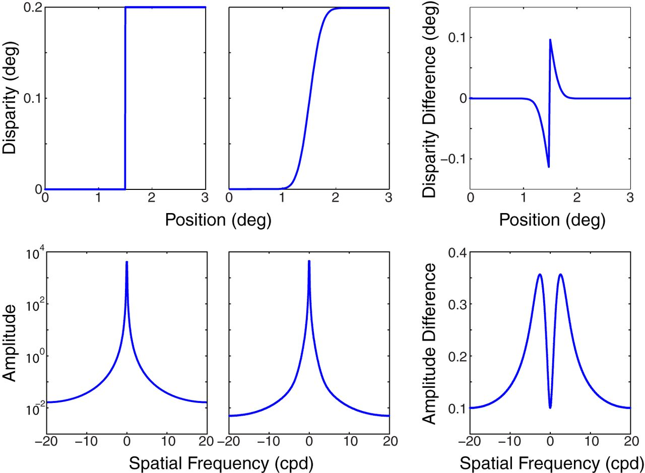 The Limits of Human Stereopsis in Space and Time | Journal of ...