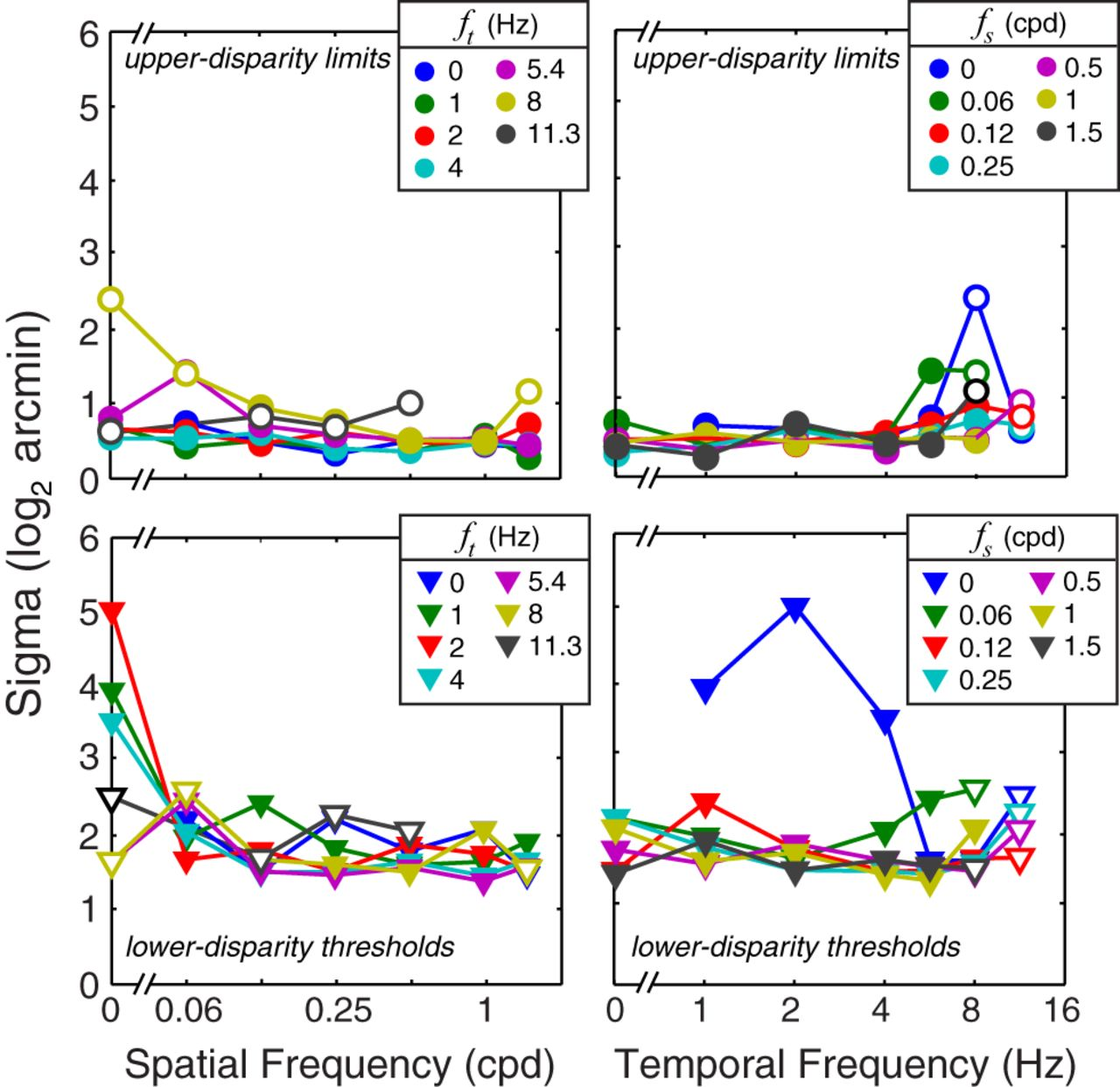The Limits of Human Stereopsis in Space and Time | Journal of