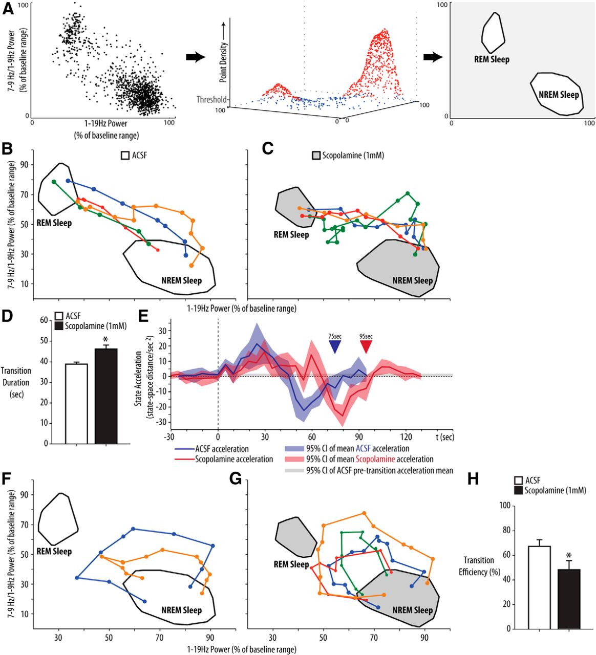 Endogenous Cholinergic Input To The Pontine Rem Sleep Generator Is Both Circuits Above Are Totally Unreliable And Following Should Be Download Figure