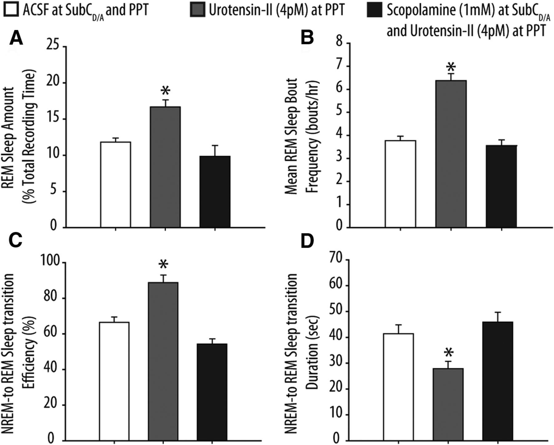 Endogenous Cholinergic Input to the Pontine REM Sleep