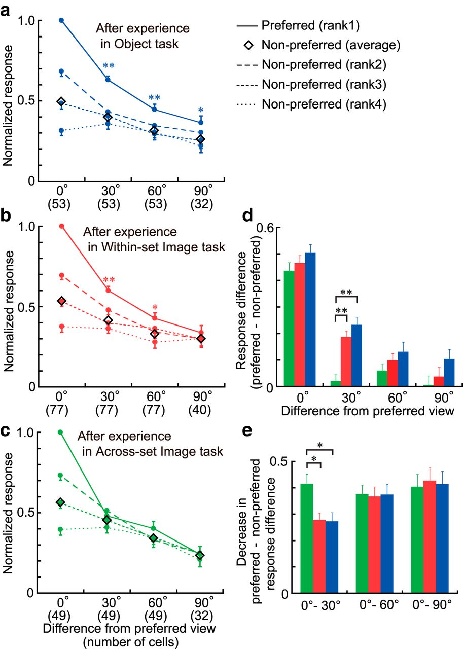 Neural substrates of view invariant object recognition developed download figure biocorpaavc Gallery