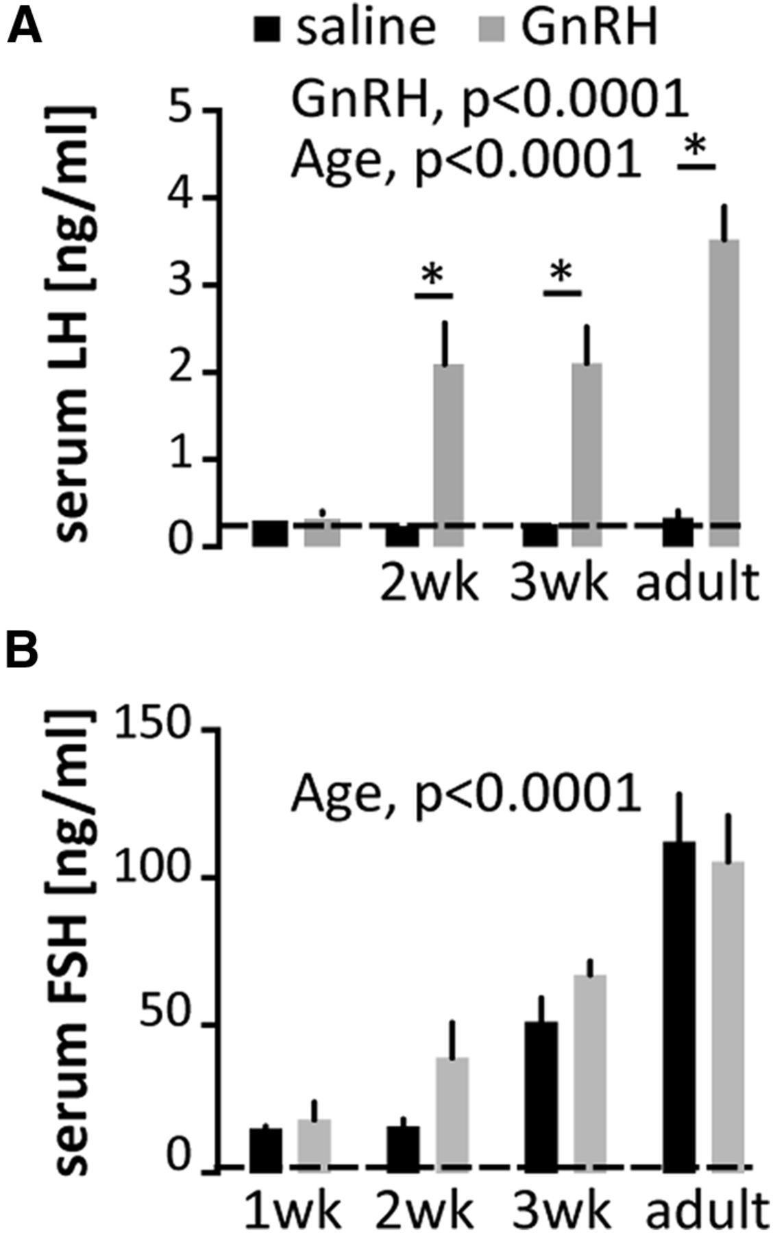Development Of Gonadotropin Releasing Hormone Secretion And 2 Way Switch Failure Download Figure