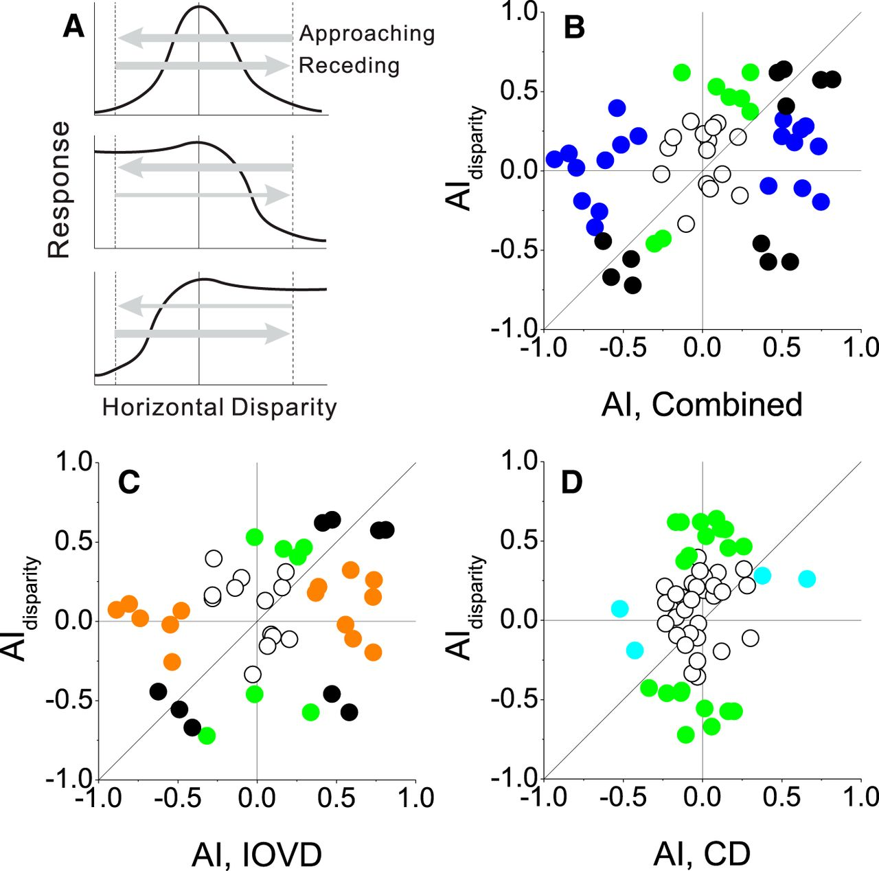 Neural Representation of Motion-In-Depth in Area MT | Journal of ...