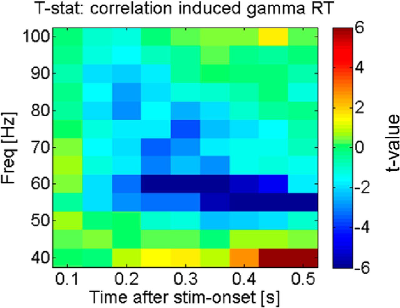 Attentional Modulation of Alpha/Beta and Gamma Oscillations Reflect