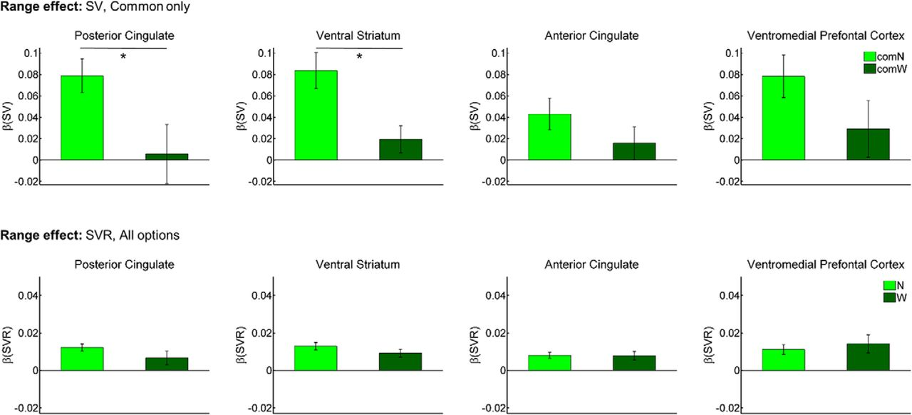 BOLD Subjective Value Signals Exhibit Robust Range Adaptation