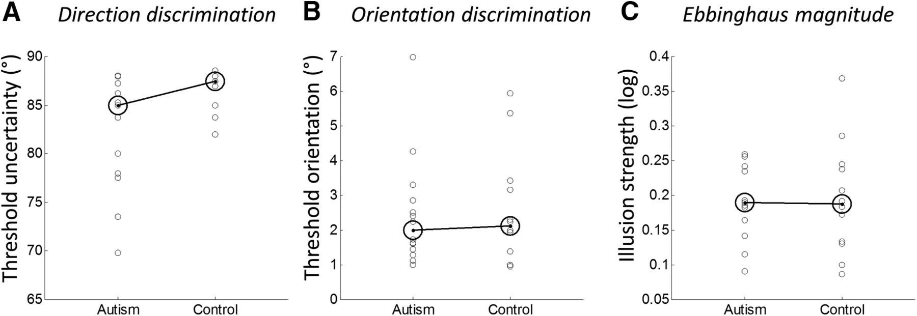 Larger extrastriate population receptive fields in autism spectrum download figure buycottarizona Gallery