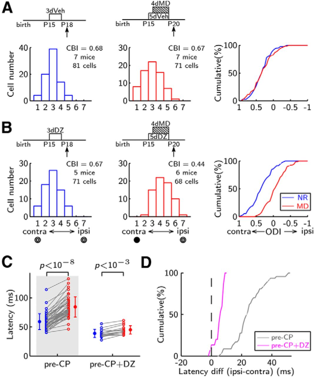 Binocular Input Coincidence Mediates Critical Period Plasticity In Figure 5 Is The 2 Led Alternating Flasher Circuit Using Two Download