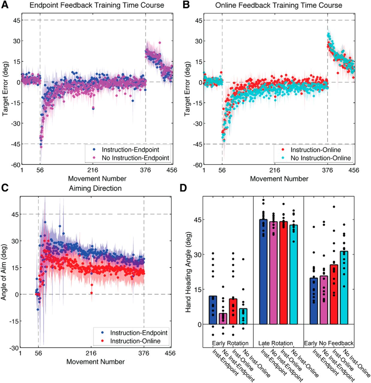 Explicit and implicit contributions to learning in a sensorimotor download figure falaconquin