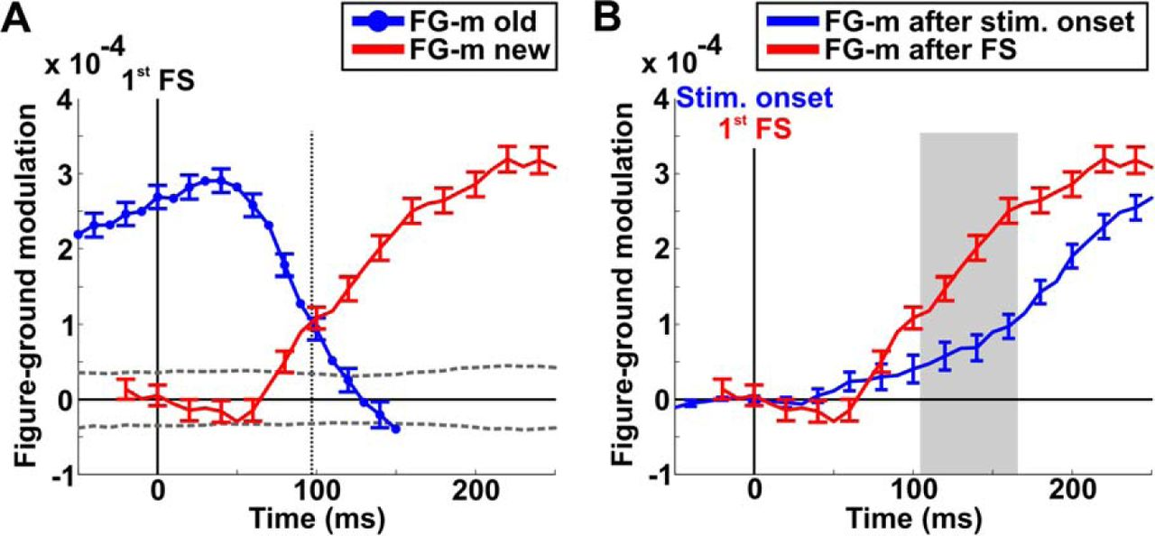 Figure-Ground Processing during Fixational Saccades in V1