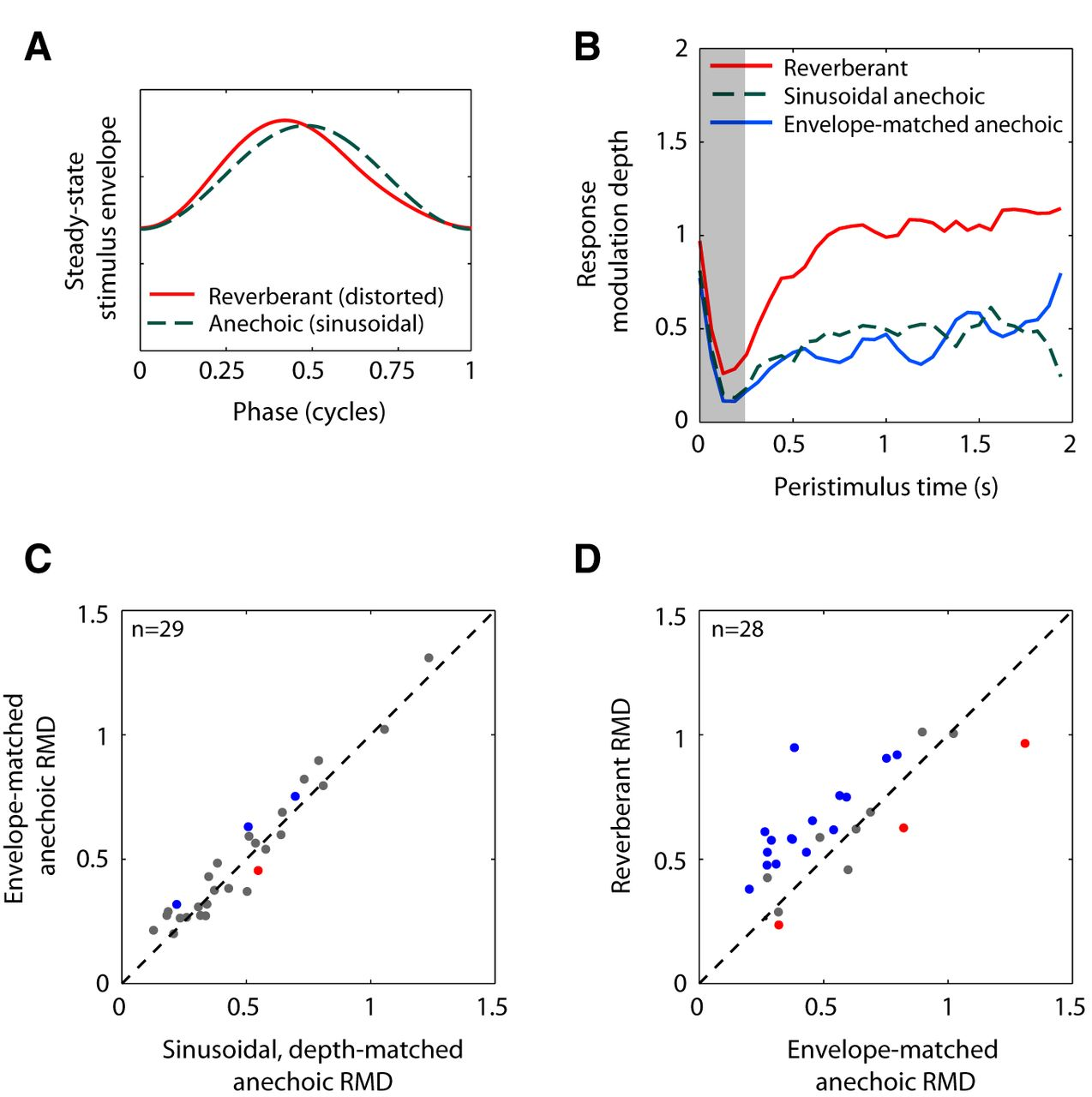 Neural Coding Of Sound Envelope In Reverberant Environments