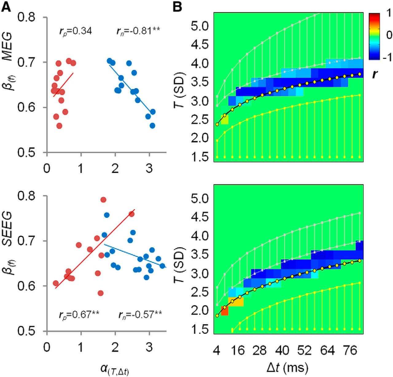 Relationship of Fast- and Slow-Timescale Neuronal Dynamics